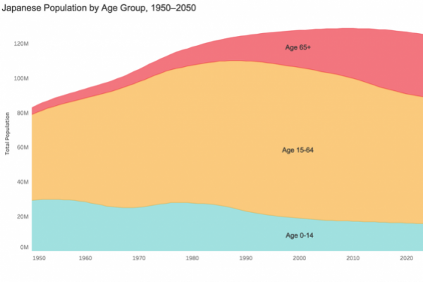 Japanese+Pop+by+Age+Group+1950–2050